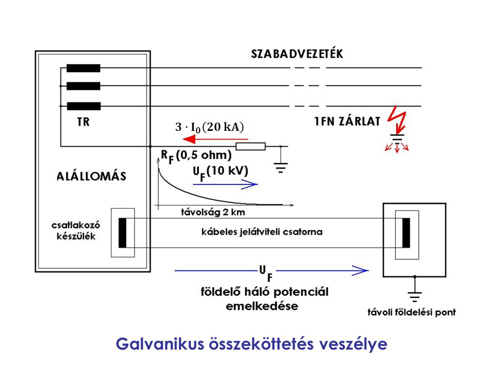 Galvanikus összeköttetés veszélye