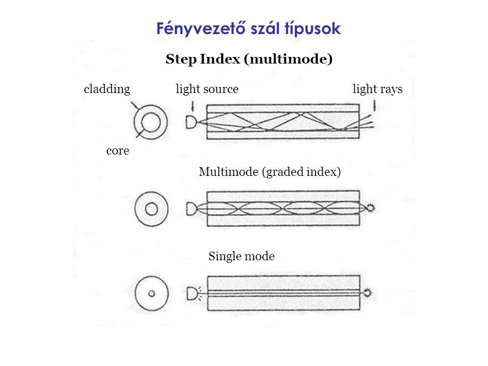 Fényvezető szál típusok