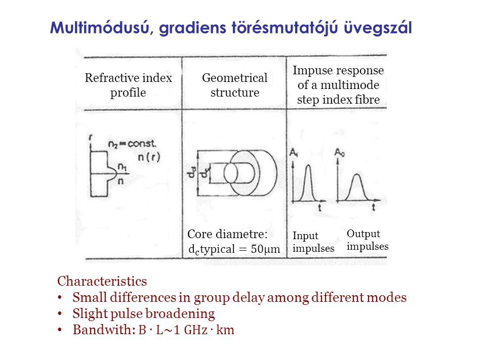 Multimódusú, gradiens törésmutatójú üvegszál