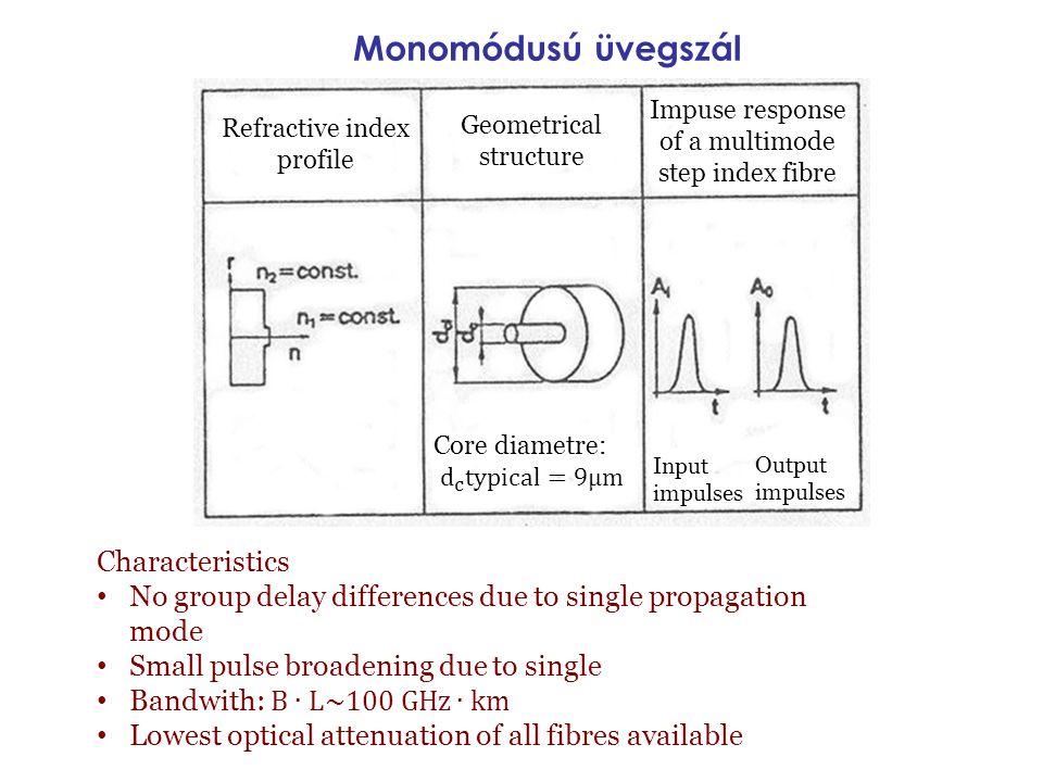 Monomódusú üvegszál Characteristics