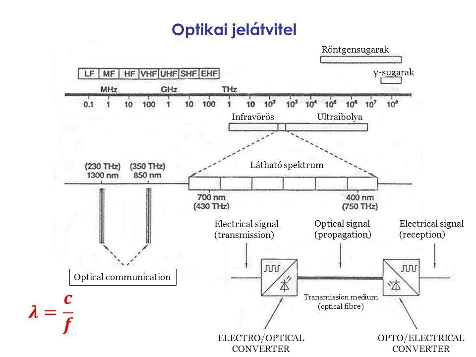 𝝀= 𝒄 𝒇 Optikai jelátvitel Röntgensugarak γ-sugarak Infravörös