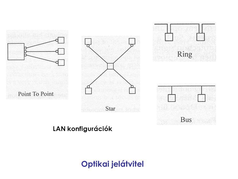 LAN konfigurációk Optikai jelátvitel