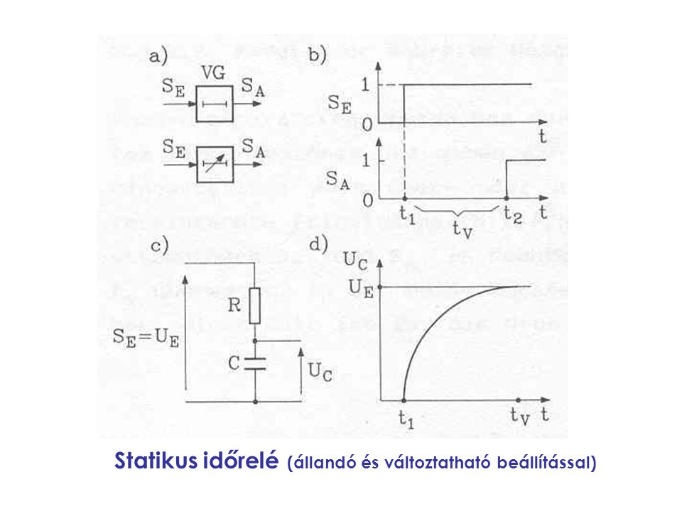 Statikus időrelé (állandó és változtatható beállítással)