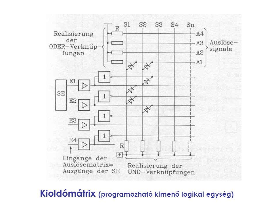 Kioldómátrix (programozható kimenő logikai egység)