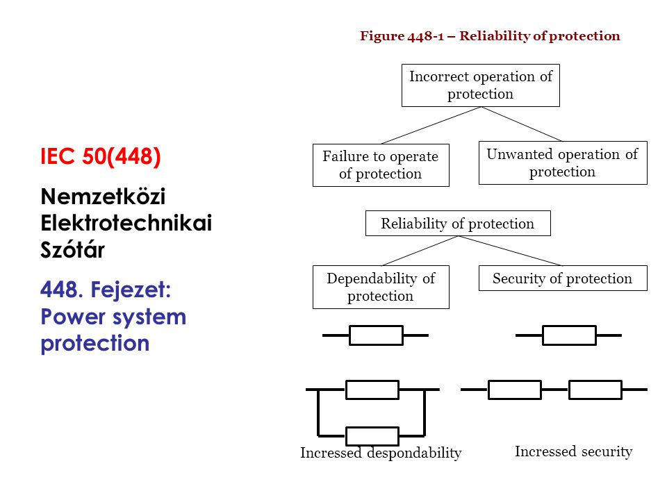 Figure 448-1 – Reliability of protection