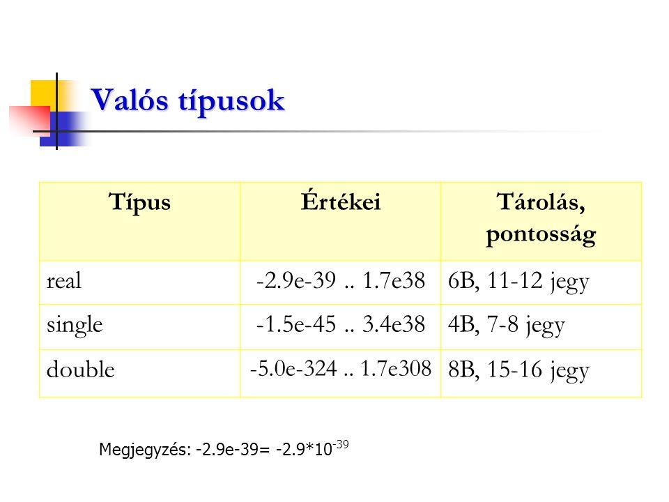 Valós típusok Típus Értékei Tárolás, pontosság real -2.9e-39 .. 1.7e38