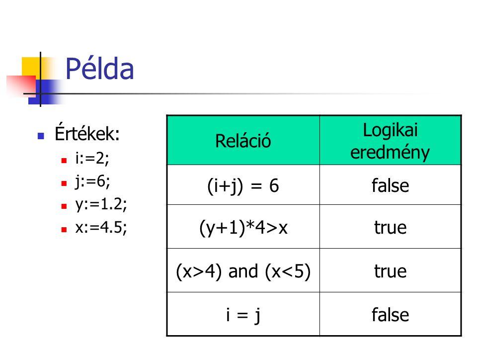 Példa Reláció Logikai eredmény (i+j) = 6 false (y+1)*4>x true