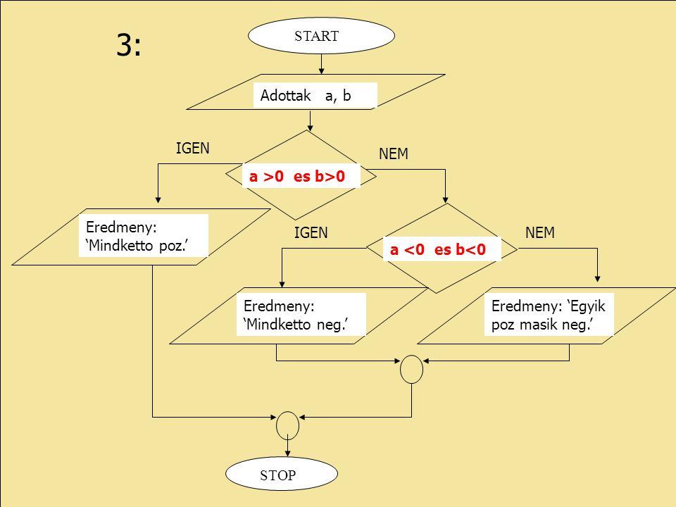3: Adottak a, b START IGEN NEM a >0 es b>0