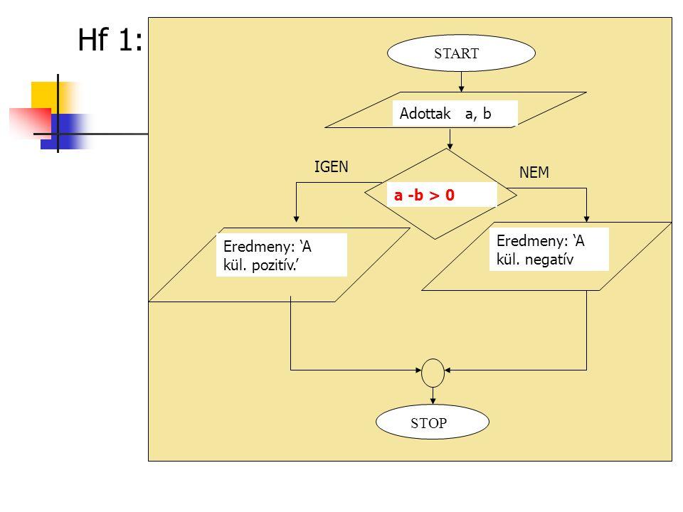 Hf 1: START Adottak a, b IGEN NEM a -b > 0