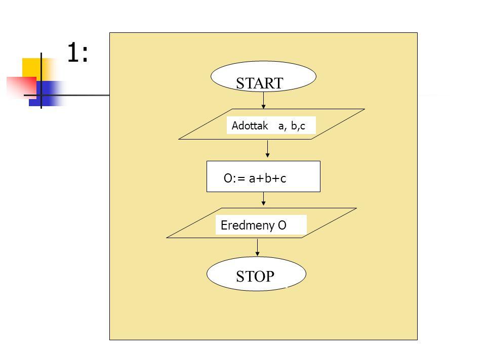 1: START Eredmeny O O:= a+b+c Adottak a, b,c STOP