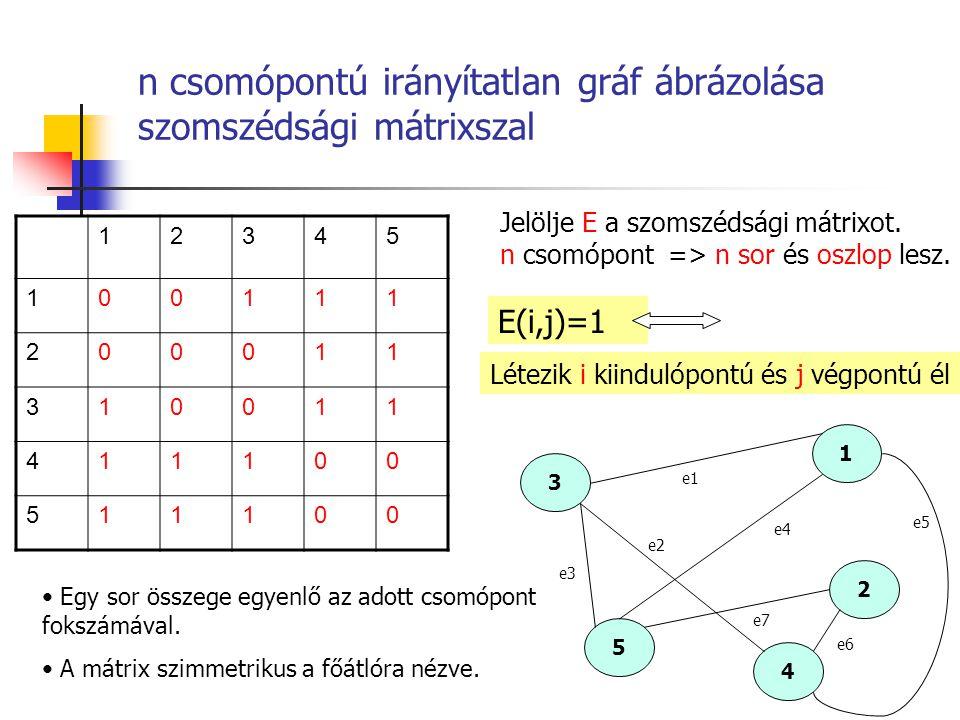 n csomópontú irányítatlan gráf ábrázolása szomszédsági mátrixszal