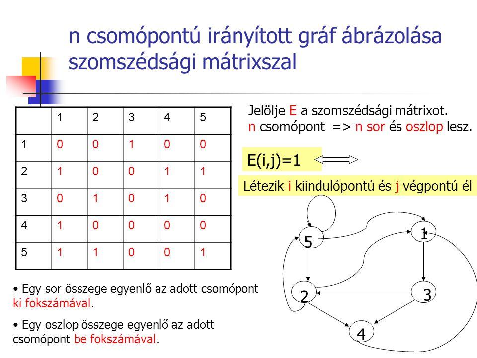 n csomópontú irányított gráf ábrázolása szomszédsági mátrixszal