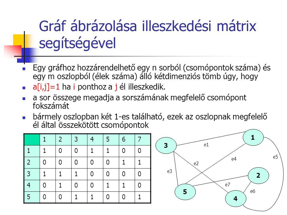 Gráf ábrázolása illeszkedési mátrix segítségével