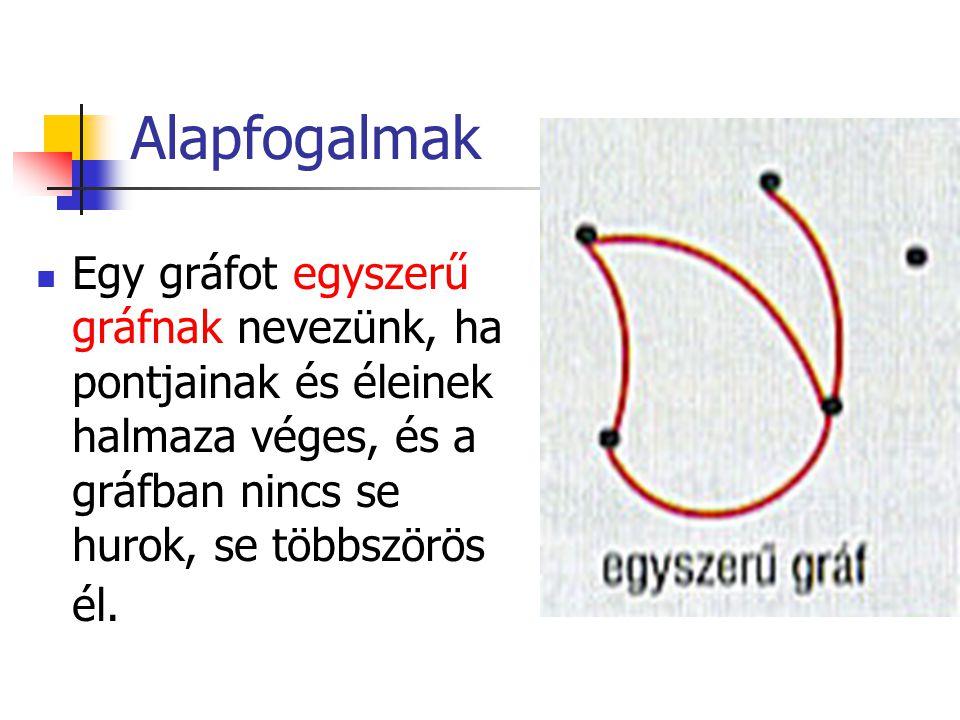 Alapfogalmak Egy gráfot egyszerű gráfnak nevezünk, ha pontjainak és éleinek halmaza véges, és a gráfban nincs se hurok, se többszörös él.