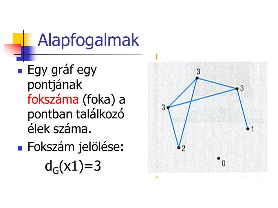 Alapfogalmak Egy gráf egy pontjának fokszáma (foka) a pontban találkozó élek száma. Fokszám jelölése: