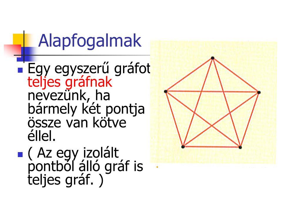Alapfogalmak Egy egyszerű gráfot teljes gráfnak nevezünk, ha bármely két pontja össze van kötve éllel.