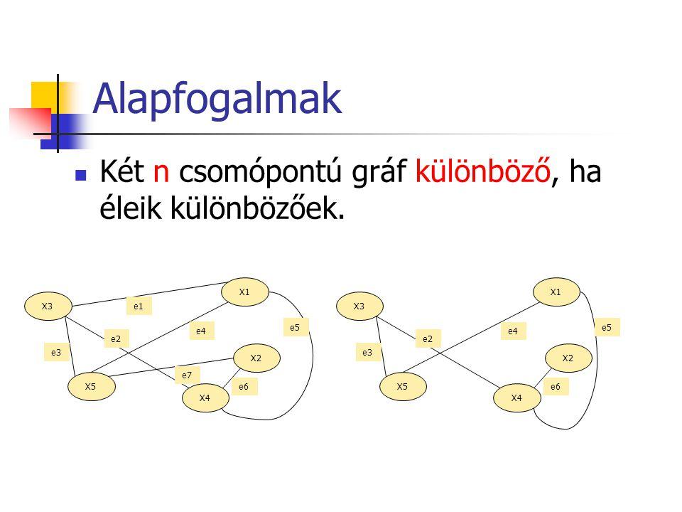 Alapfogalmak Két n csomópontú gráf különböző, ha éleik különbözőek. X1