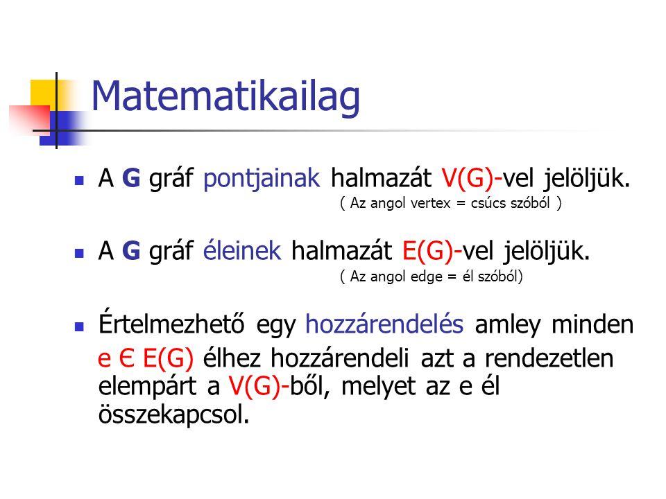 Matematikailag A G gráf pontjainak halmazát V(G)-vel jelöljük.