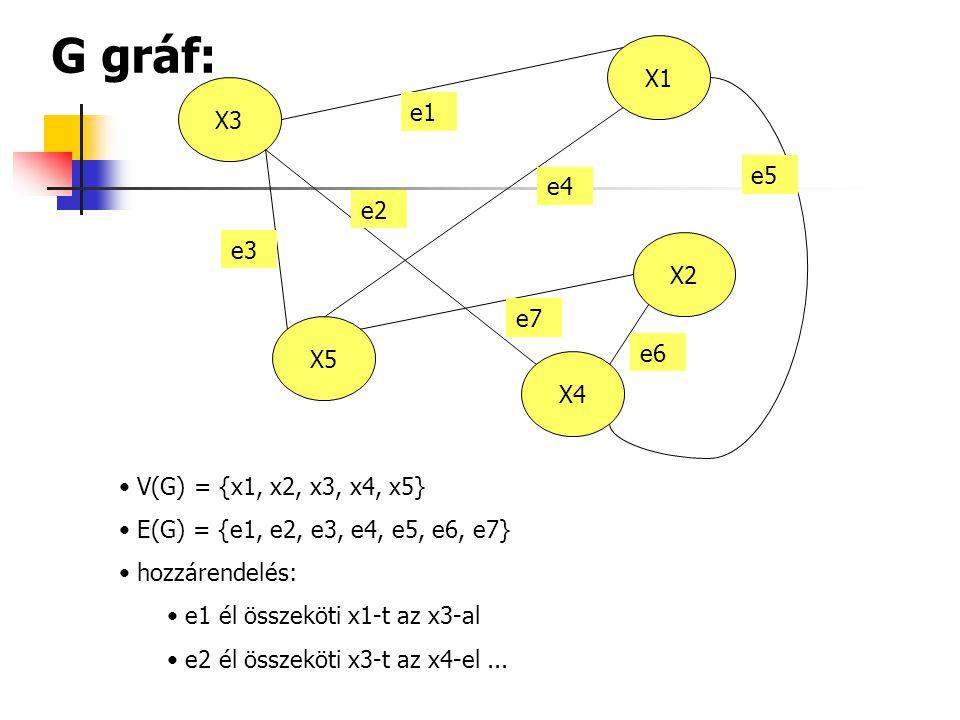 G gráf: X1. X3. X2. X5. X4. e1. e3. e2. e4. e6. e7. e5. V(G) = {x1, x2, x3, x4, x5} E(G) = {e1, e2, e3, e4, e5, e6, e7}