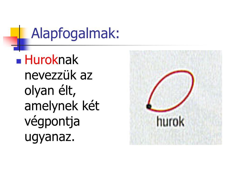 Alapfogalmak: Huroknak nevezzük az olyan élt, amelynek két végpontja ugyanaz.