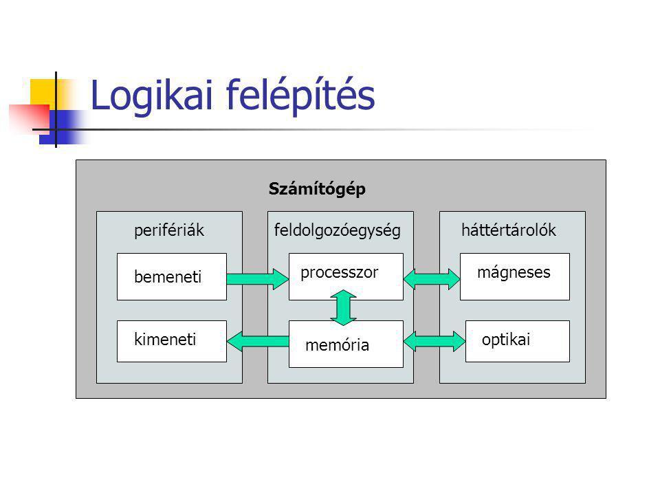 Logikai felépítés Számítógép perifériák feldolgozóegység háttértárolók