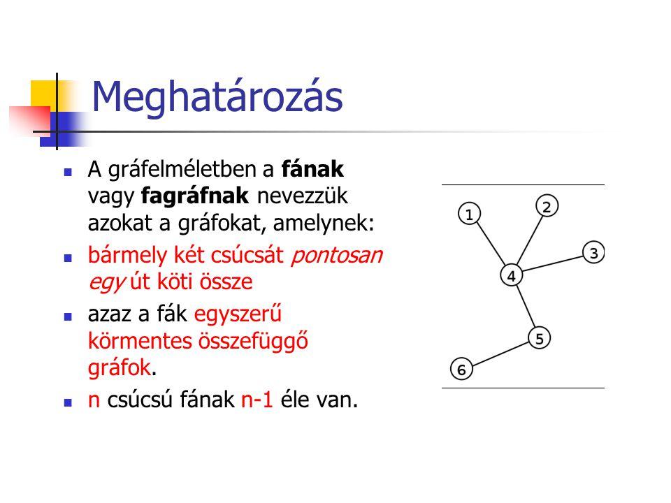 Meghatározás A gráfelméletben a fának vagy fagráfnak nevezzük azokat a gráfokat, amelynek: bármely két csúcsát pontosan egy út köti össze.