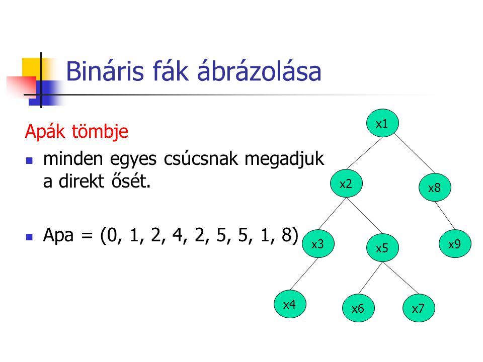 Bináris fák ábrázolása