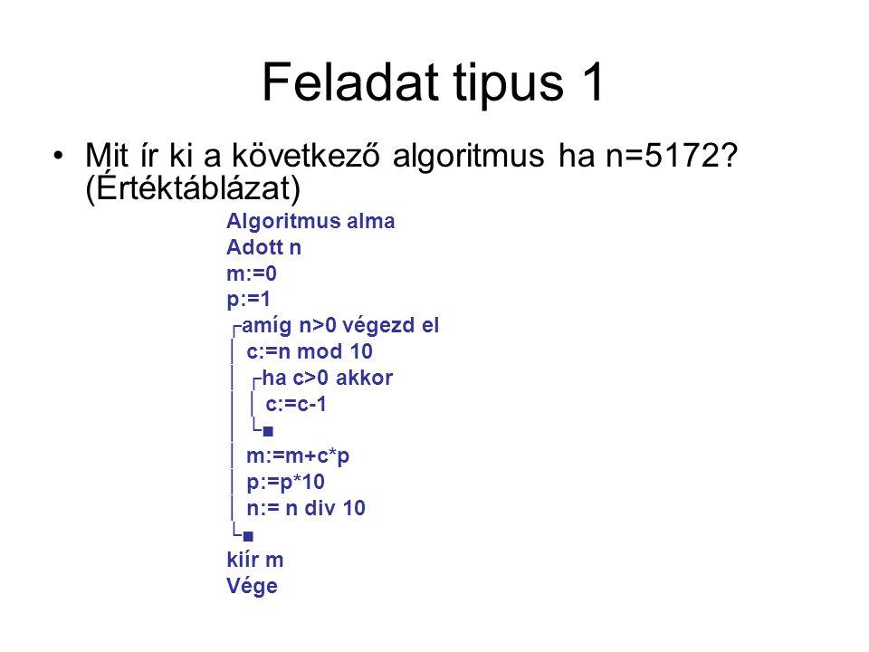 Feladat tipus 1 Mit ír ki a következő algoritmus ha n=5172 (Értéktáblázat) Algoritmus alma. Adott n.