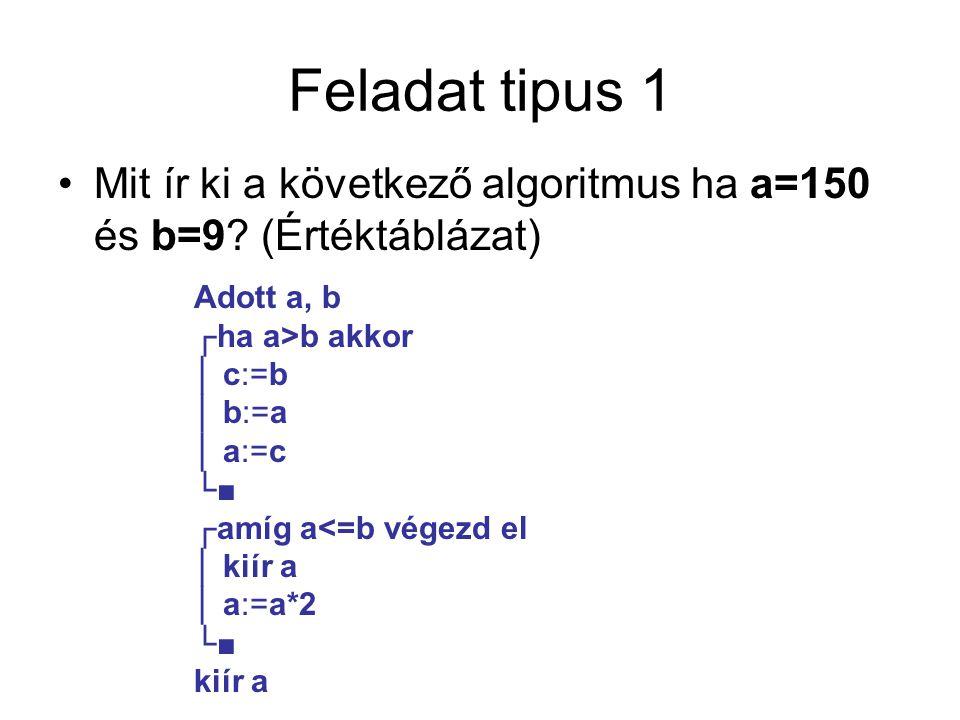Feladat tipus 1 Mit ír ki a következő algoritmus ha a=150 és b=9 (Értéktáblázat) Adott a, b. ┌ha a>b akkor.