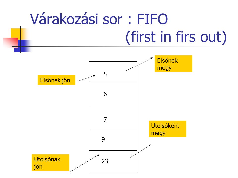 Várakozási sor : FIFO (first in firs out)