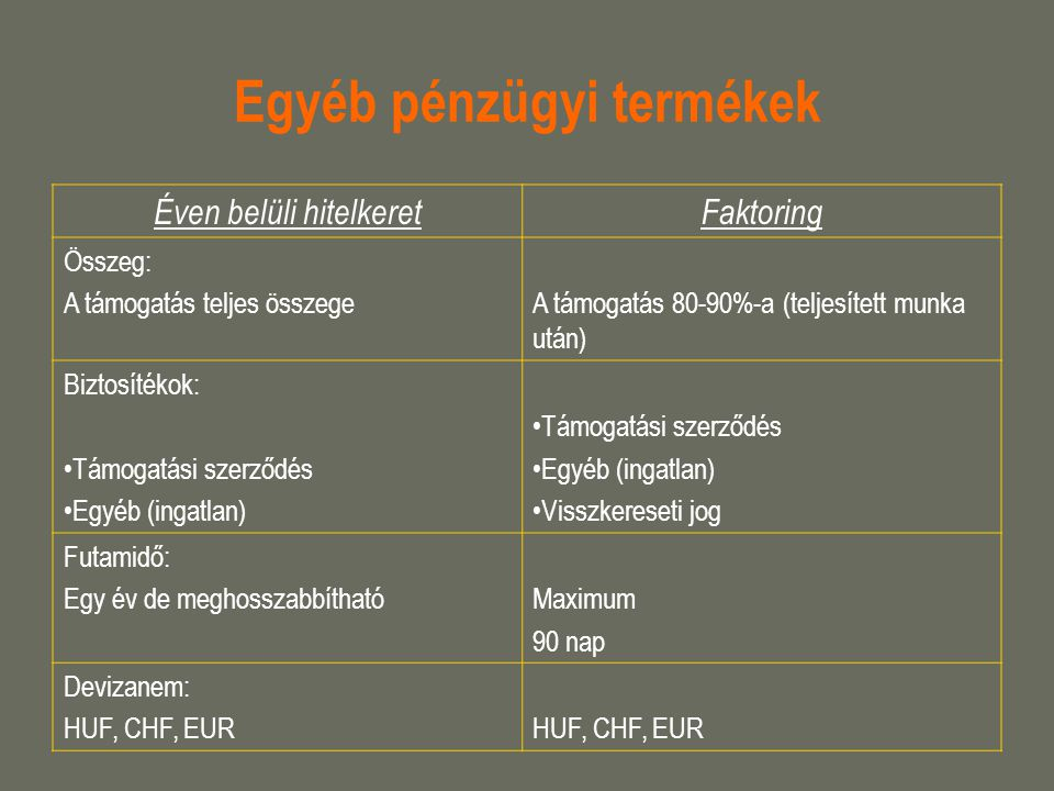 Egyéb pénzügyi termékek