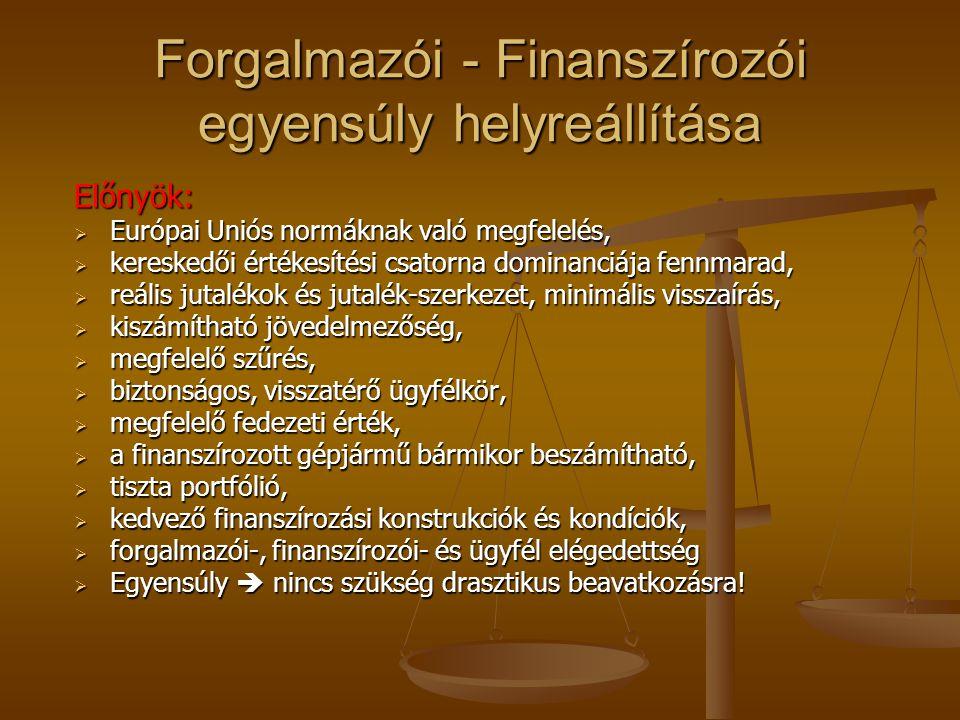 Forgalmazói - Finanszírozói egyensúly helyreállítása