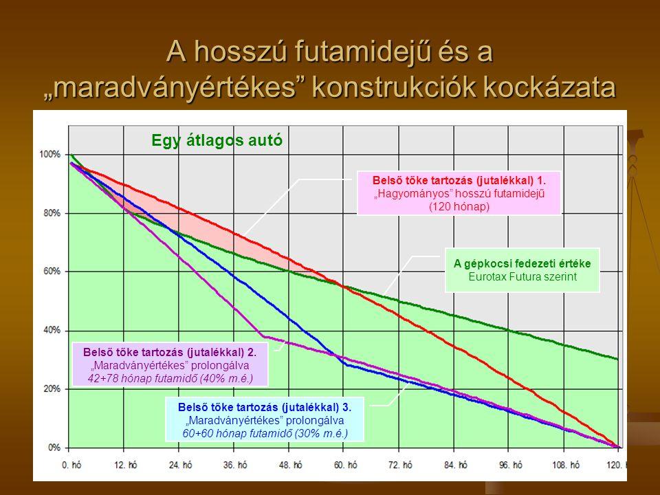 """A hosszú futamidejű és a """"maradványértékes konstrukciók kockázata"""