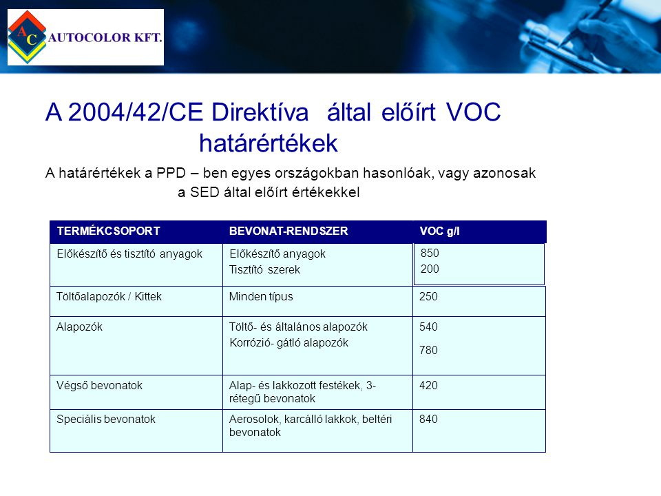 A 2004/42/CE Direktíva által előírt VOC határértékek