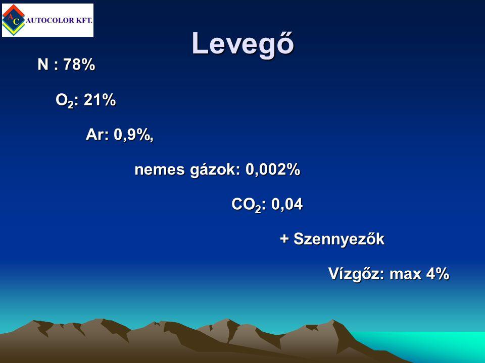 Levegő N : 78% O2: 21% Ar: 0,9%, nemes gázok: 0,002% CO2: 0,04
