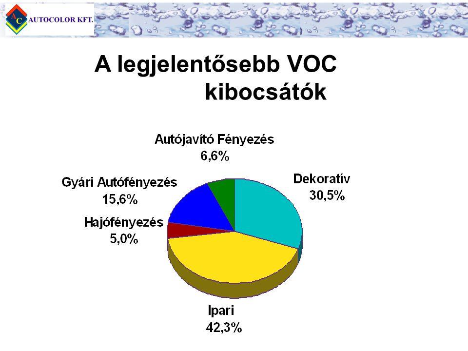 A legjelentősebb VOC kibocsátók