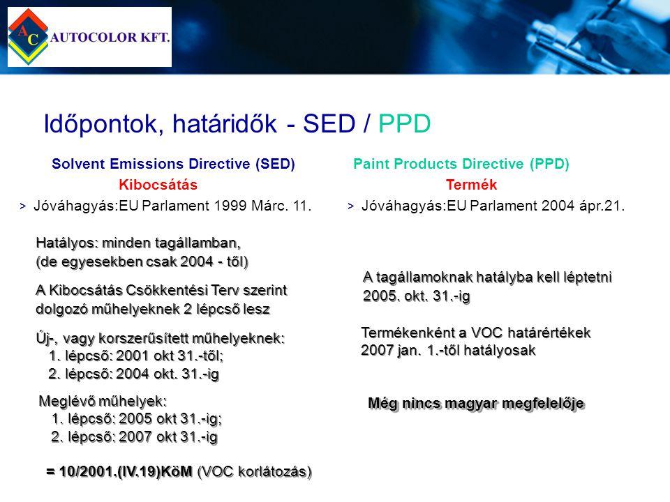 Időpontok, határidők - SED / PPD