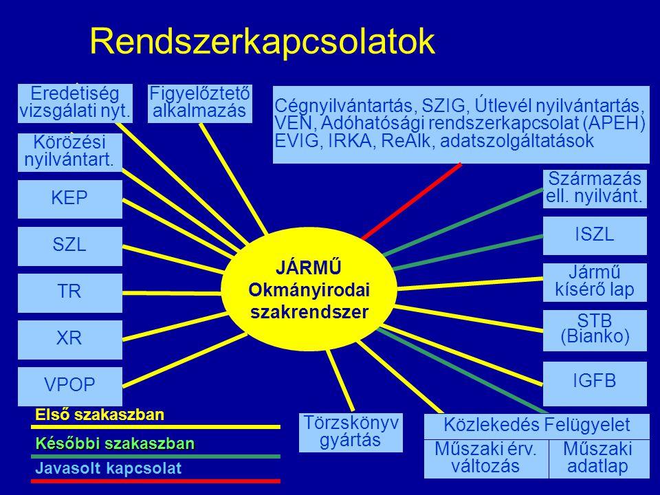 JÁRMŰ Okmányirodai szakrendszer