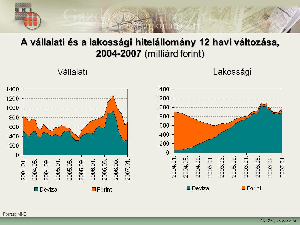 A vállalati és a lakossági hitelállomány 12 havi változása, 2004-2007 (milliárd forint)