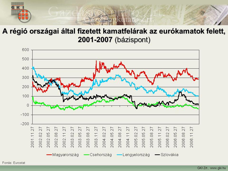 A régió országai által fizetett kamatfelárak az eurókamatok felett, 2001-2007 (bázispont)