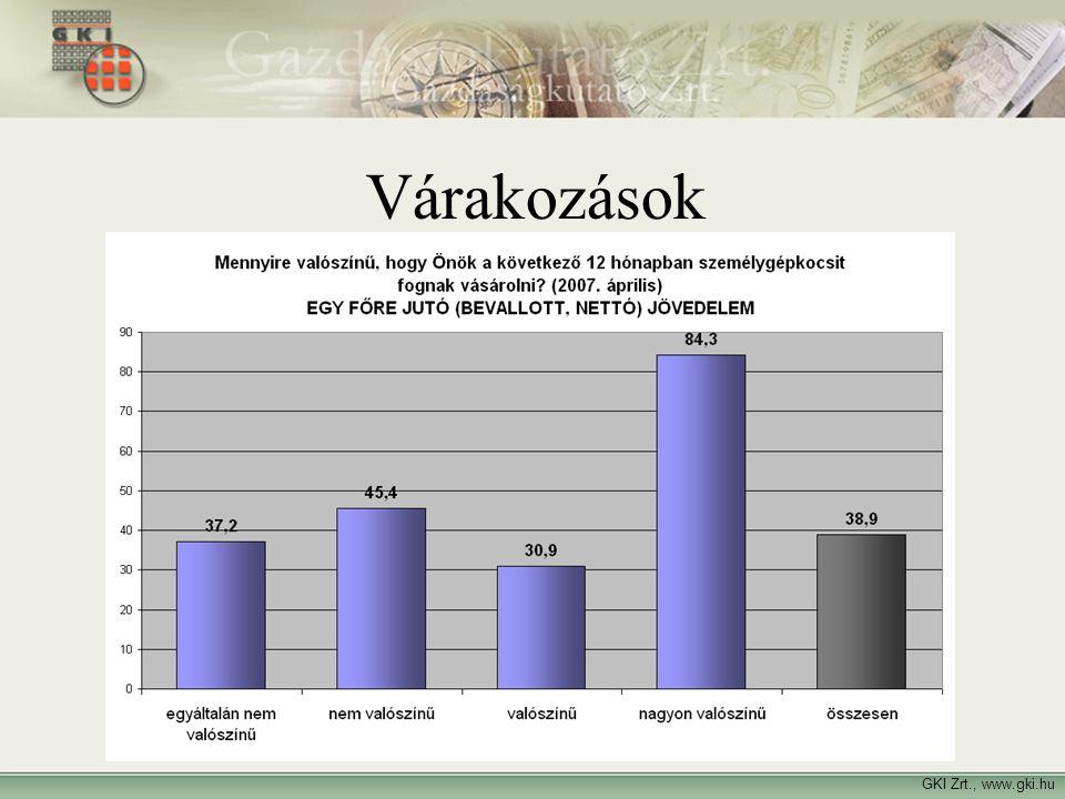 Várakozások Várakozások GKI Zrt., www.gki.hu