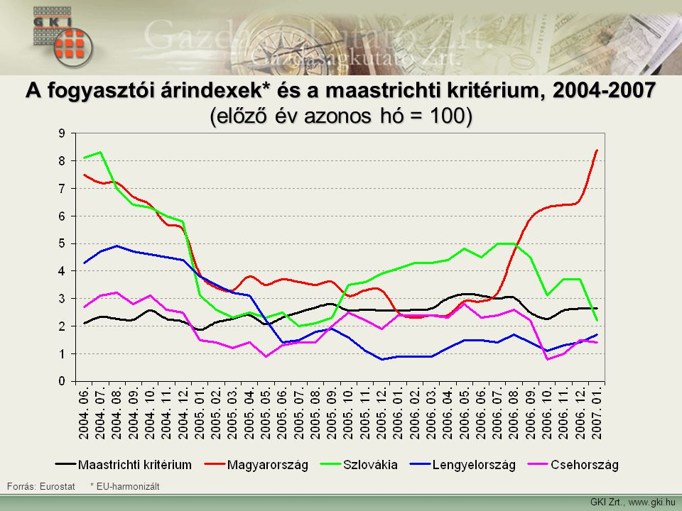 A fogyasztói árindexek