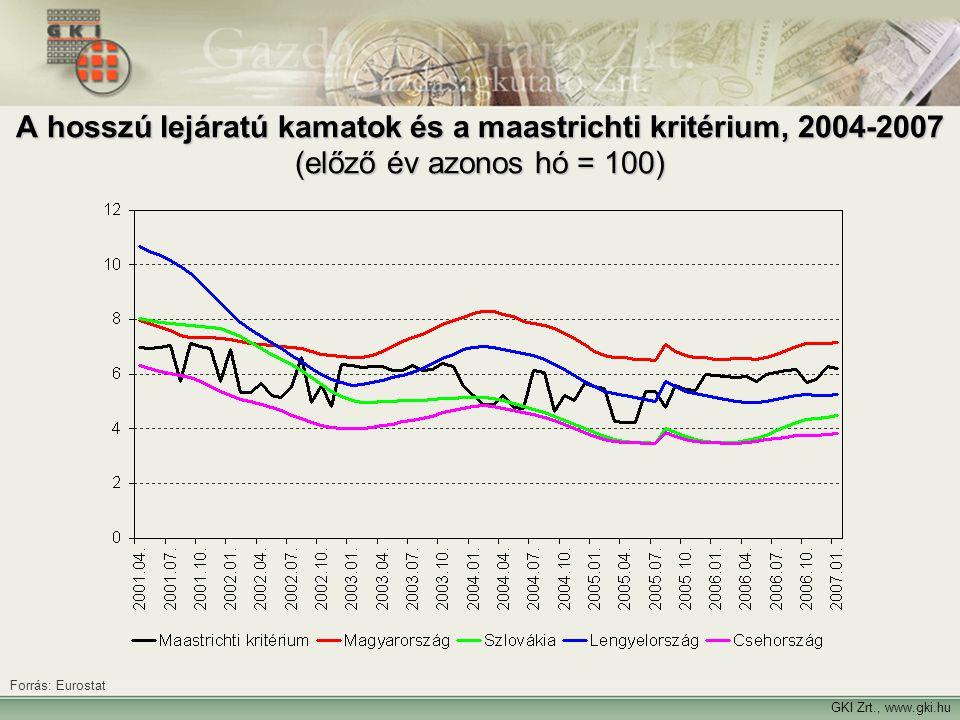 A hosszú lejáratú kamatok és a maastrichti kritérium, 2004-2007 (előző év azonos hó = 100)