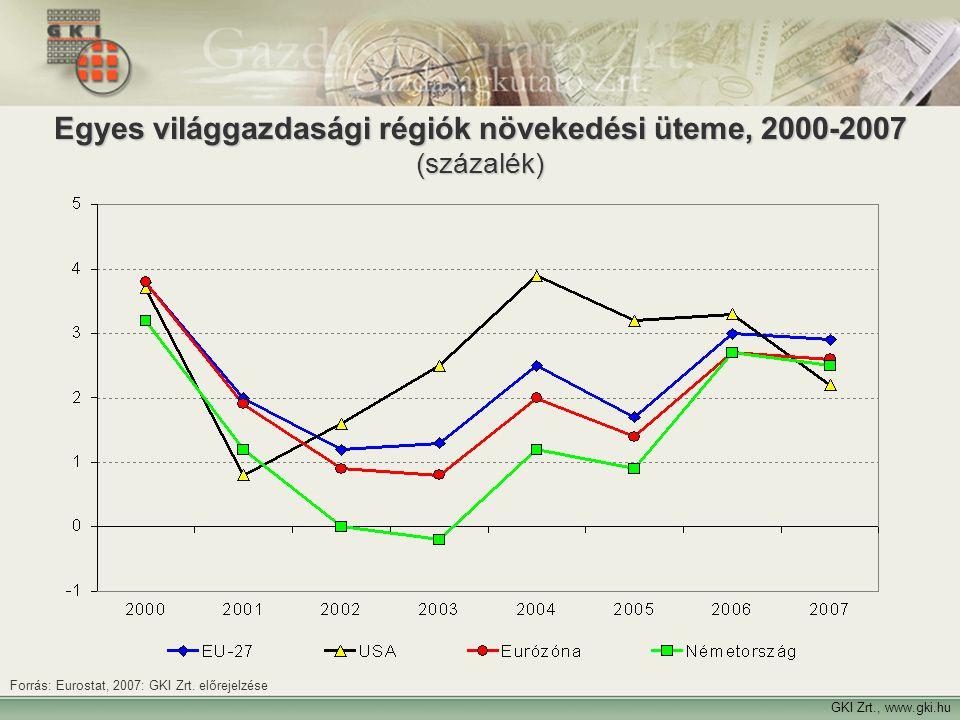 Egyes világgazdasági régiók növekedési üteme, 2000-2007 (százalék)