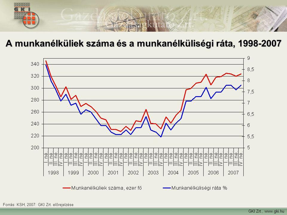 A munkanélküliek száma és a munkanélküliségi ráta, 1998-2007