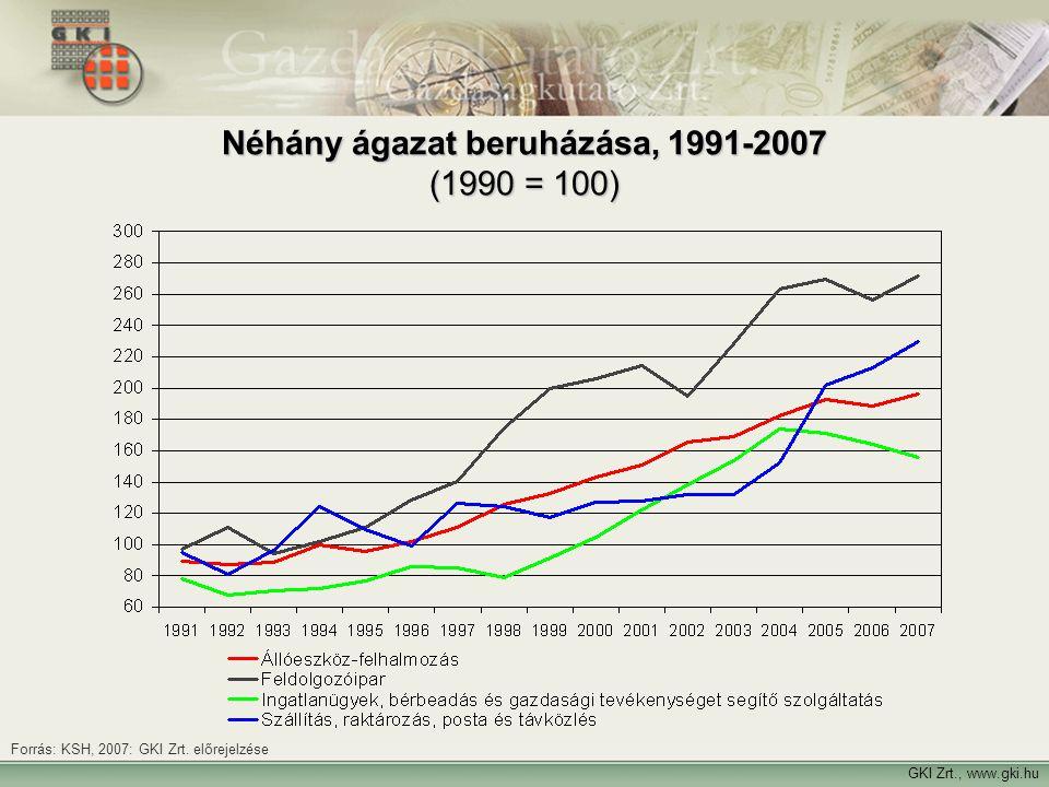 Néhány ágazat beruházása, 1991-2007 (1990 = 100)