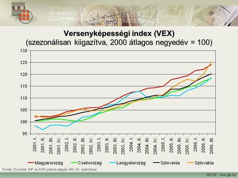 Versenyképességi index (VEX) (szezonálisan kiigazítva, 2000 átlagos negyedév = 100)