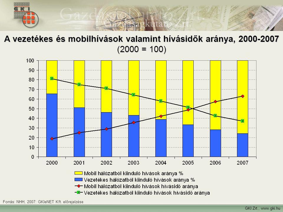 A vezetékes és mobilhívások valamint hívásidők aránya, 2000-2007 (2000 = 100)