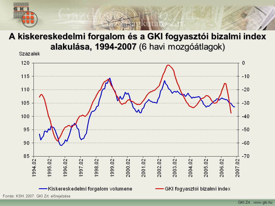 A kiskereskedelmi forgalom és a GKI fogyasztói bizalmi index alakulása, 1994-2007 (6 havi mozgóátlagok)