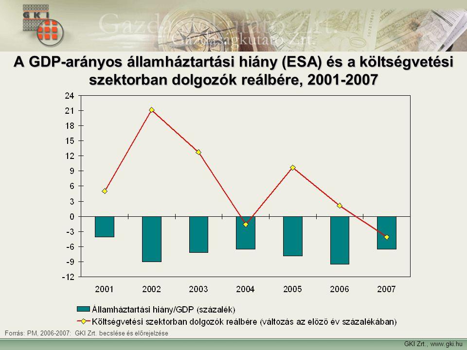 A GDP-arányos államháztartási hiány (ESA) és a költségvetési szektorban dolgozók reálbére, 2001-2007